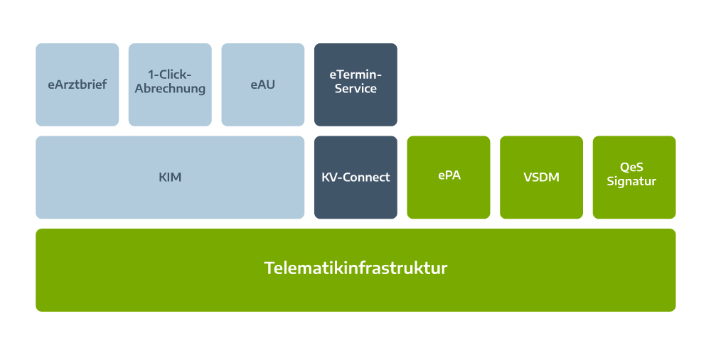 Telematikinfrastruktur